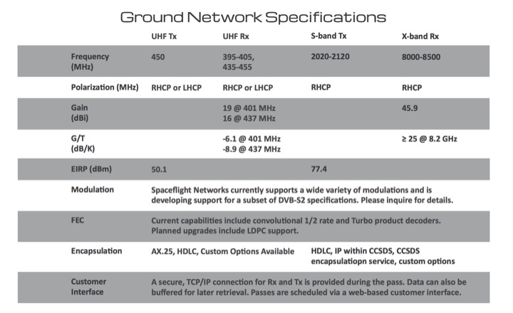 GroundSpecification